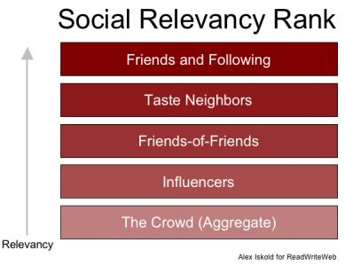 social_relevancy